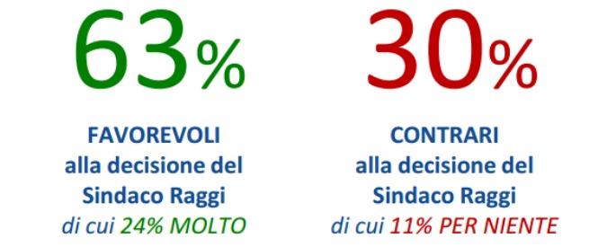 Sondaggi, Olimpiadi Roma: il 63% d'accordo con Raggi (e sono anche del Pd)