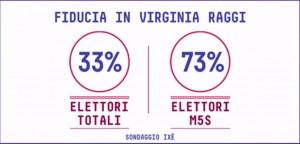 roma sondaggi