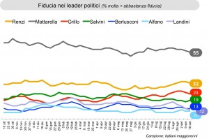 sondaggi leader