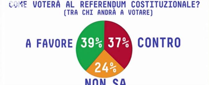 Sondaggi, il Pd davanti al M5s di 4 punti. Sul referendum avanti di poco il fronte del SI, ma il 24% è ancora indeciso