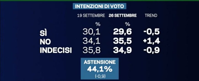 Sondaggi, referendum: il No avanti di 6 punti, ma l'astensione resta alta. Sfida Renzi-Zagrebelsky in tv da Mentana