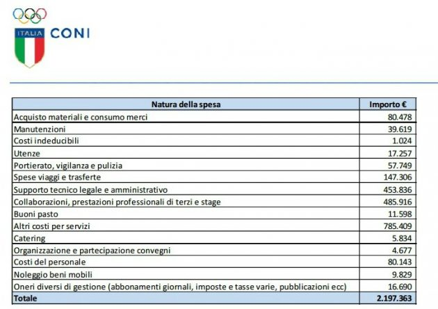 spese-roma-2024-2015