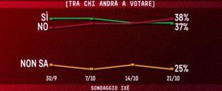 """Sondaggi, referendum: affluenza aumenta. Ixè: """"Più gente vota e più il No è favorito"""". Due indecisi su 3 sono donne"""