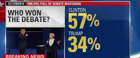 Per la Cnn ha vinto ancora Hillary