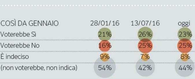 Sondaggi, referendum: solo uno su 10 sa bene di cosa parla. Un quinto di elettori Pd col no, un quinto dei 5 Stelle col sì