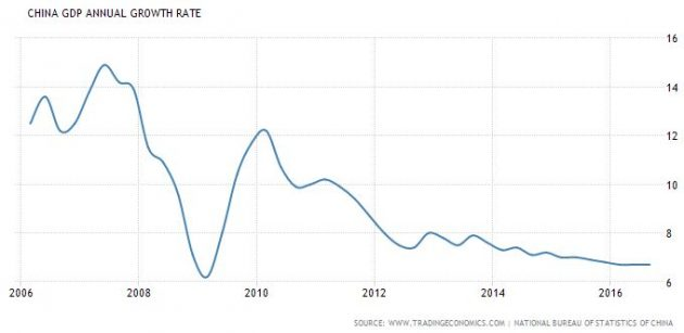 china-annual-growth-rate-in-the-decade
