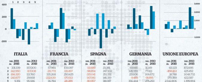 I veri numeri del lavoro: in Italia è cresciuto solo quello povero