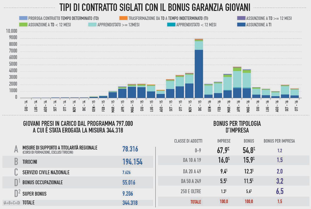 """Le politiche poco """"attive"""", così l'Anpal eleva a sistema il flop di Garanzia Giovani"""