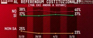 Sondaggi, referendum: il No torna a crescere insieme all'affluenza, 3 punti davanti al Sì che resta stabile (da mesi)
