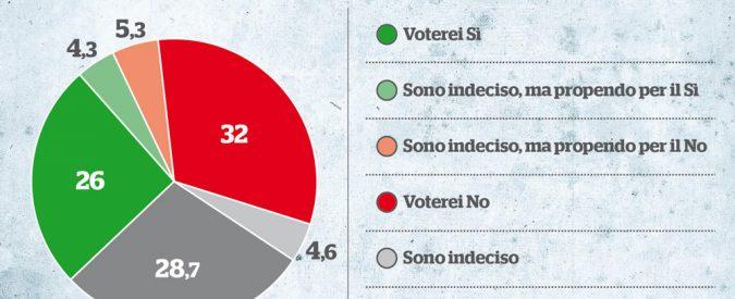Referendum costituzionale, il No avanti di 6 punti. Renzi vince solo con (tutti) gli indecisi