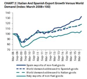 gap-italia-spagna