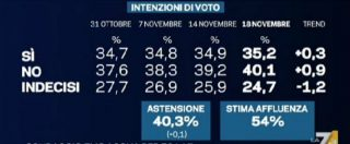 Referendum, l'ultimo sondaggio prima del silenzio: No davanti di 5 punti, ma il 25 per cento è ancora indeciso