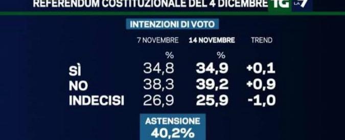 Sondaggi elettorali La7, il No cresce in vista del referendum: 39,2%, oltre 4 punti di vantaggio sul Sì