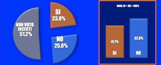 Referendum: testa a testa, ma il No mantiene il vantaggio in tutti i sondaggi. A settembre il sorpasso