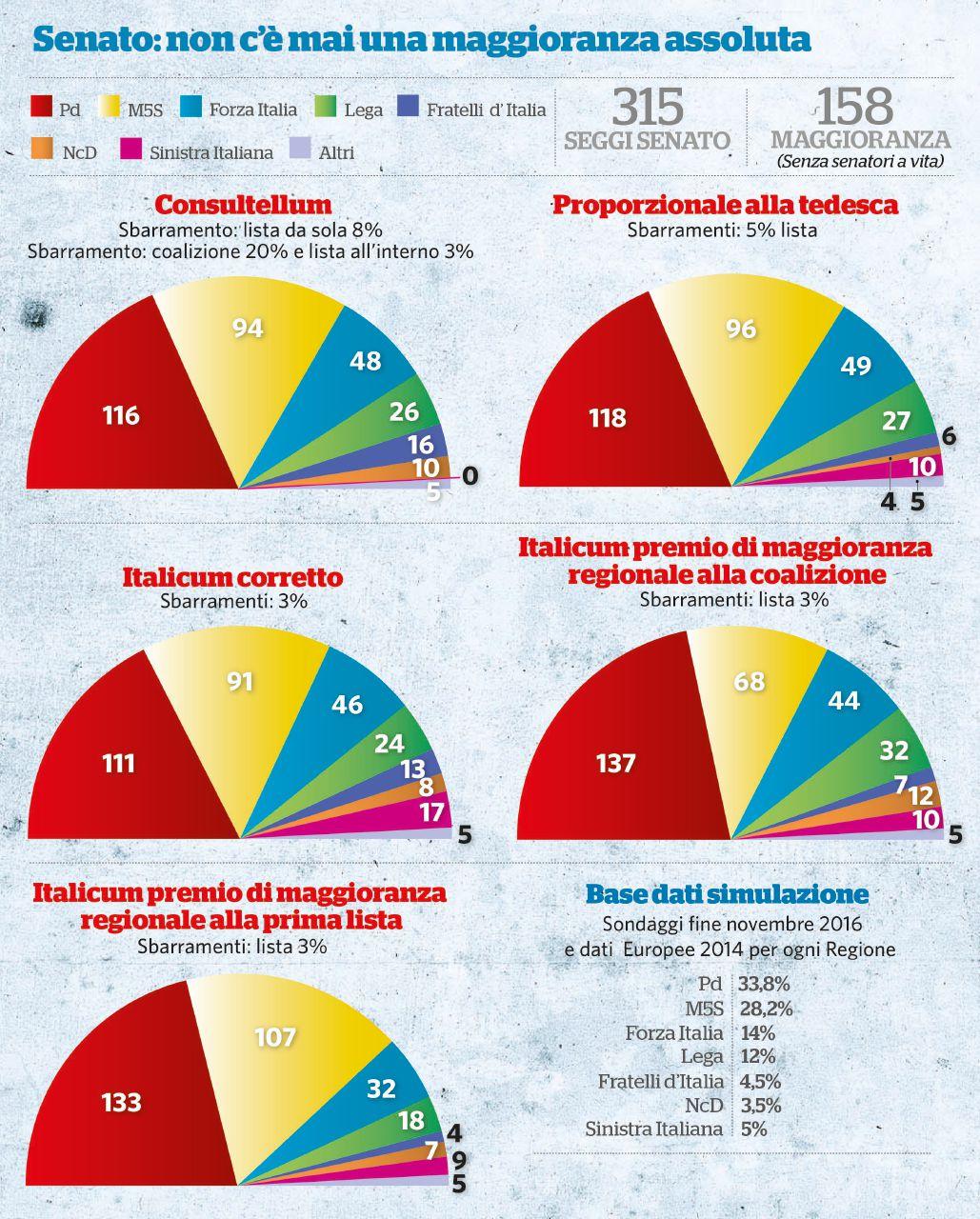 Chi vince e chi perde: Italicum, legge tedesca e Consultellum