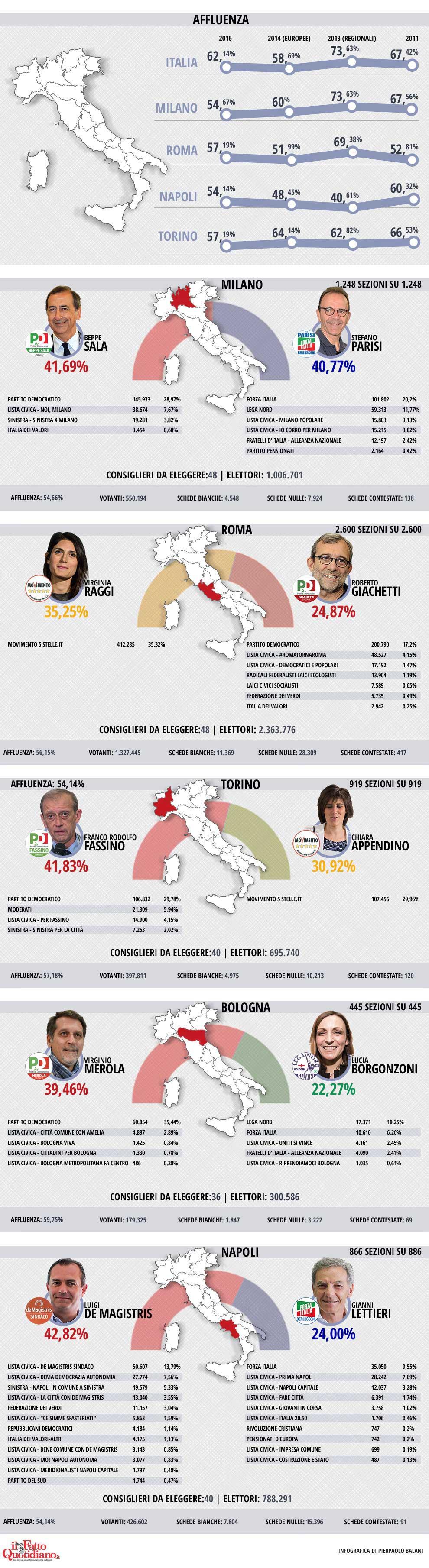 infografica-all-ok2
