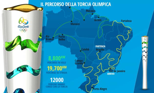 infografica_percorso