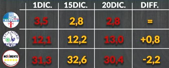 Sondaggi, M5s perde oltre 2 punti in 5 giorni dopo il caso Raggi. Ma resta il primo partito (perché il Pd sta peggio)