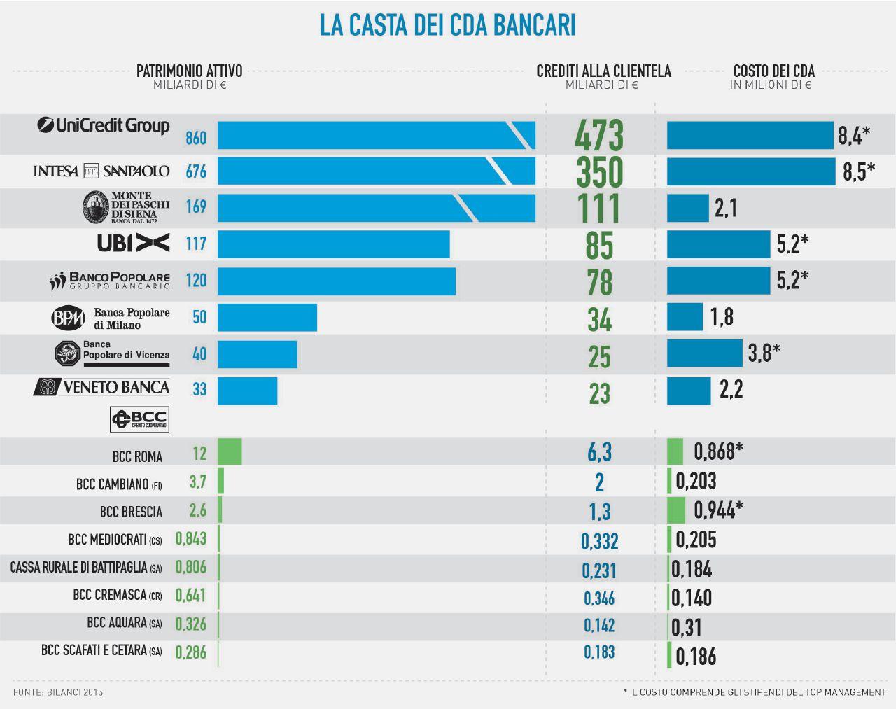 Banche, dietro i tanti disastri la Casta dei 40 mila consiglieri