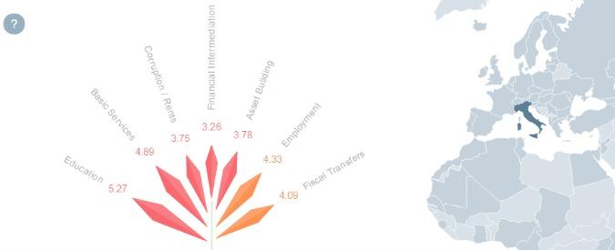 """Crescita e sviluppo, """"Italia 27esima su 30 Paesi avanzati: povertà, disuguaglianza, corruzione. E sfiducia record nei politici"""""""