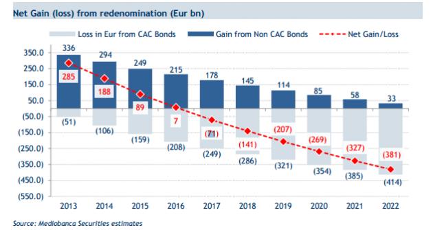 perdita-netta-uscita-euro