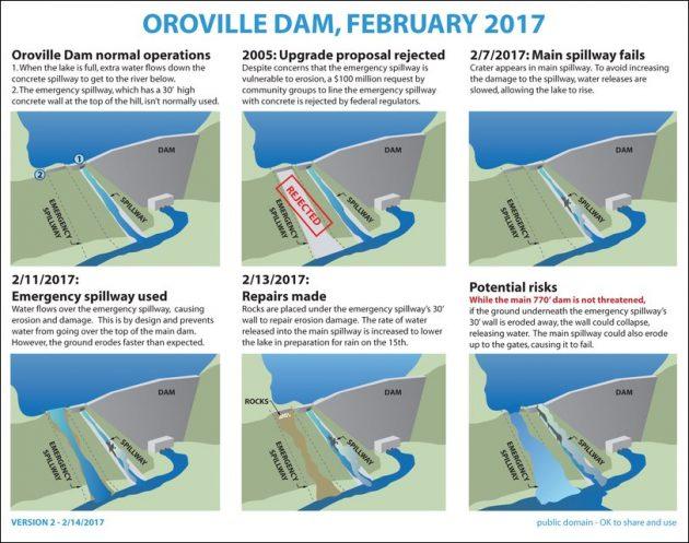 diga-di-oroville_febbraio-2017