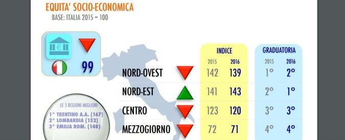 """Sviluppo e disuguaglianze, """"il Nord-Est doppia il Sud per equità socio-economica. Ascensore sociale non funziona più"""""""