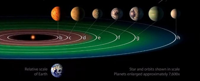 trappist-sistema-solare