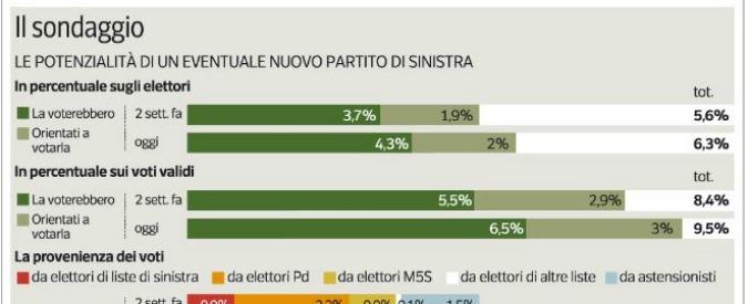 Sondaggi, per Ipsos M5s primo partito al 30,9%, Pd al 30,1%. E una nuova forza di sinistra è già al 6,5%