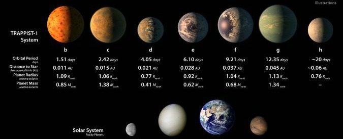 Un sistema di pianeti non è una galassia: l'errore della Rai è spaziale