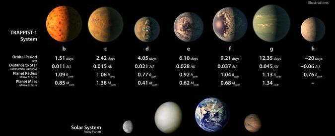 Nel sistema planetario gemello a quello solare i pianeti hanno acqua e potrebbero ospitare vita