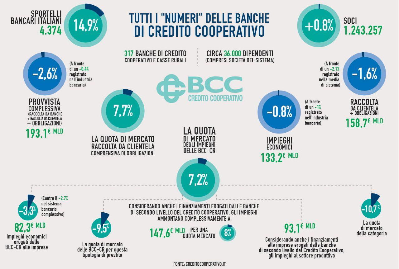 Bcc, la riforma di Bankitalia che perpetua i conflitti d'interessi e le faide locali