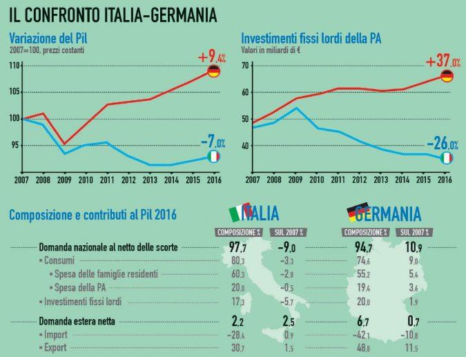 In morte degli investimenti pubblici: la ricetta suicida seguita dai governi italiani