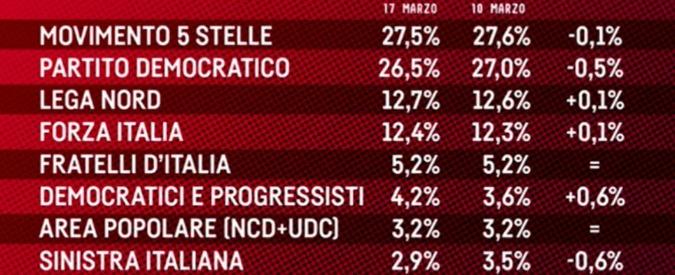 Sondaggi, il Pd perde un altro mezzo punto: è sotto al 27. Renzi perde terreno in vista delle primarie. M5s primo partito