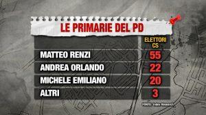 primarie-index