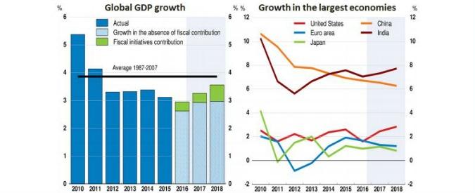 """Ocse: """"Nel 2017 la crescita del Pil italiano è ferma all'uno per cento. La più bassa fra i big d'Europa"""""""