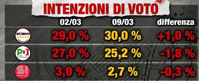 Sondaggi elettorali, il Pd perde quasi due punti in una settimana. Cresce il M5s