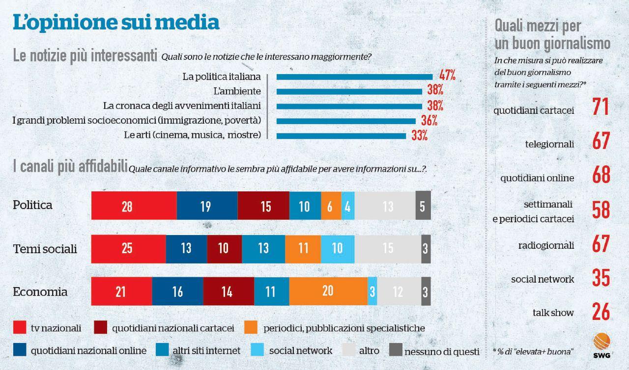 Sui media la politica piace, i giornalisti un po' meno