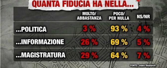 Sondaggi, il M5s e il Pd in leggero calo e Renzi in vantaggio alle primarie. Ma solo il 3 per cento ha fiducia nella politica