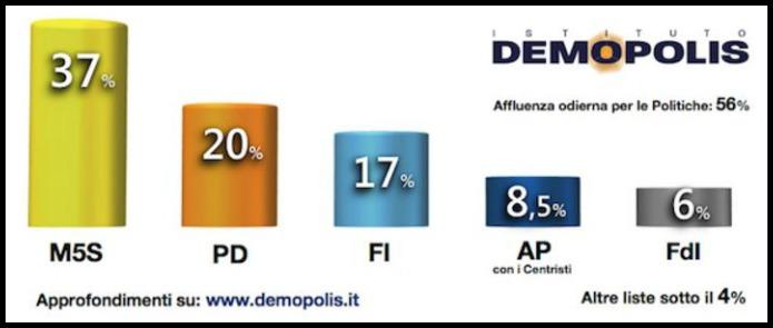 Sondaggi Sicilia, il M5s al 37 per cento, Pd quasi doppiato resta al 20. Alfano all'8,5