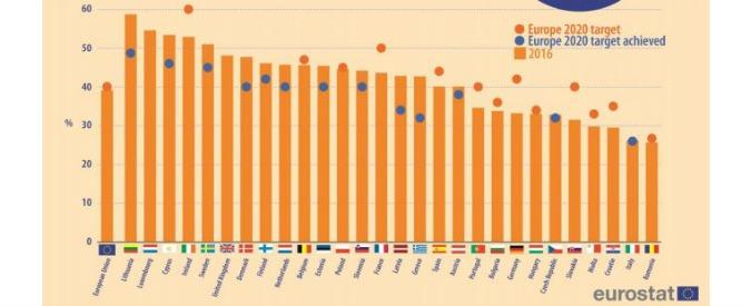 """Università, """"l'Italia è il secondo peggior Paese dell'Ue per percentuali di laureati"""""""