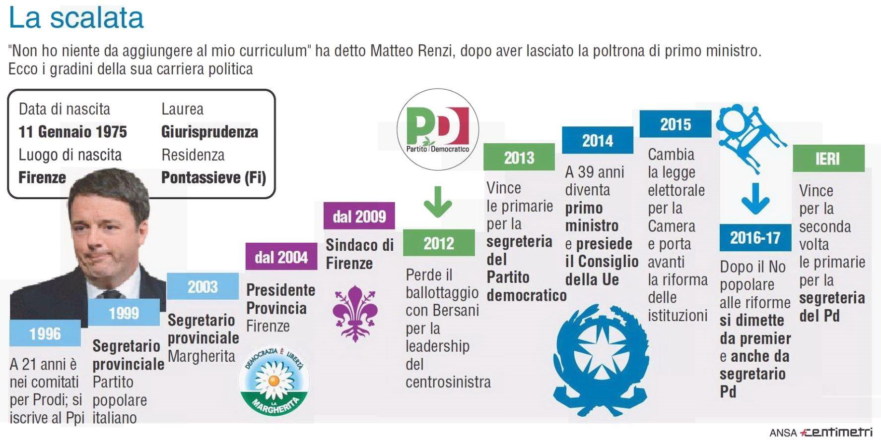 Risultati Primarie Pd Ai Seggi Quasi 2 Milioni Di Persone Renzi