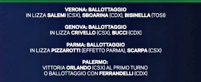 Sondaggi, Comunali 2017: ballottaggi a Verona, Genova, Parma. Il M5s non c'è. Palermo, forse Orlando al primo turno