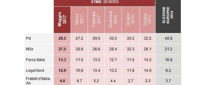 Sondaggi, il Pd supera il M5s (di poco) ma nessuno ha la maggioranza. Gli elettori di Forza Italia vogliono allearsi con Renzi