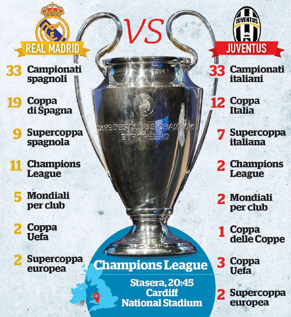 Juve-Real: coppa d'oro in stile Superbowl nella notte di Cardiff