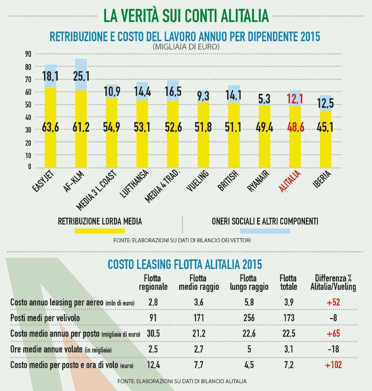 Alitalia, altro che costo del lavoro: atterrata dagli aerei strapagati