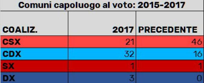 Elezioni amministrative 2017, non solo Genova: le 39 macchie di leopardo di Renzi, dal Piemonte alle Regioni rosse