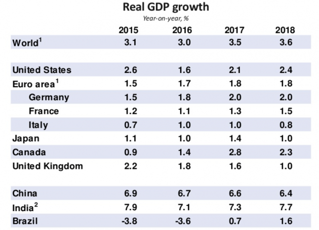 L'Ocse prevede un'accelerazione della crescita globale