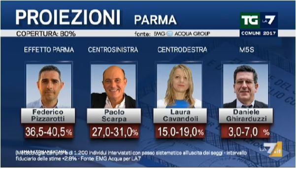 Leoluca Orlando riconfermato sindaco di Palermo al primo turno