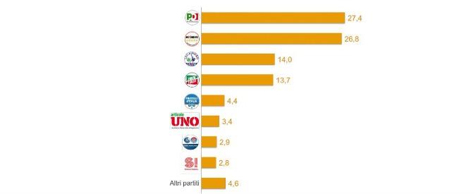 Sondaggi, crollo del Pd ma cala anche il M5S: è di nuovo testa a testa. Sorpasso della Lega Nord su Forza Italia